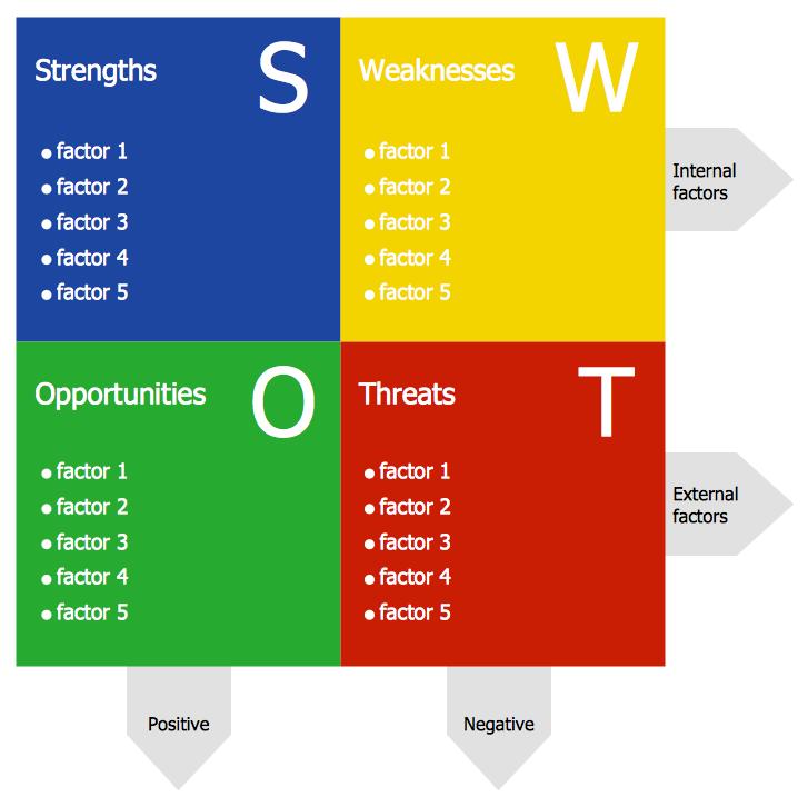 تحلیل SWOT چیست ؟