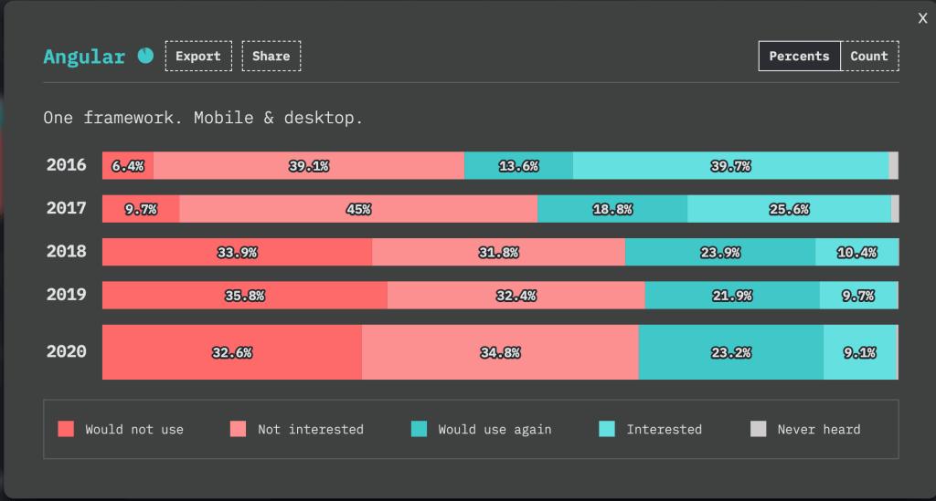 کاهش محبوبیت Angular
