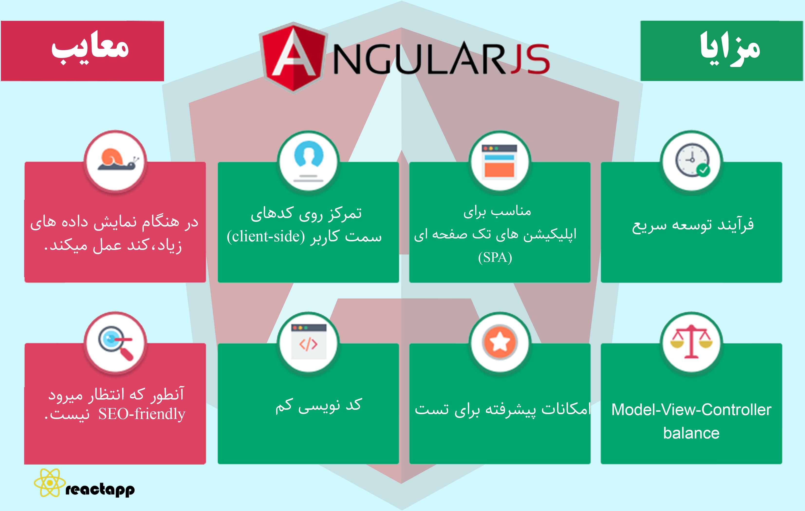 مزایا و معایب angular