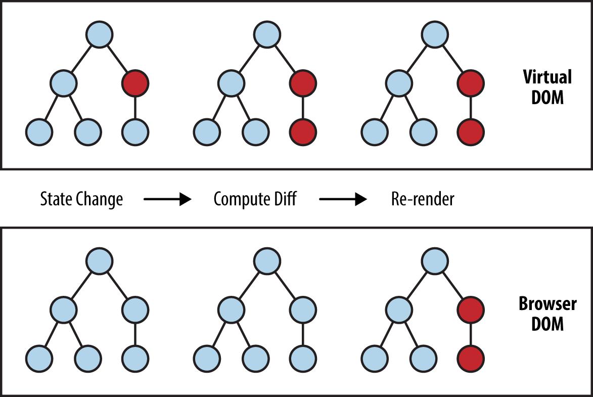 مقایسه DOM و Virtual DOM