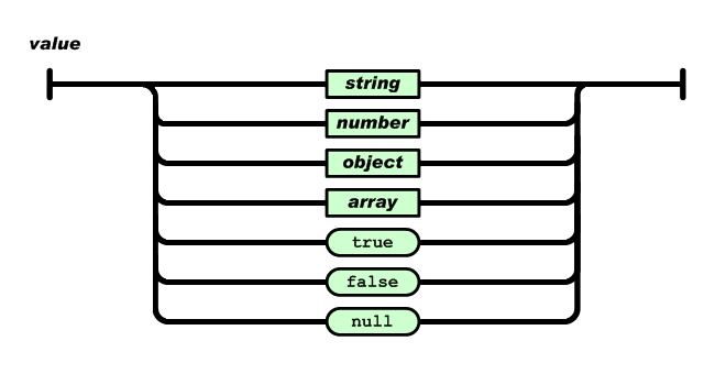 value در JSON